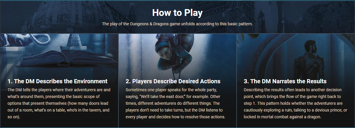 """Screenshot of the D&D Beyond's essentials """"How to Play"""" section. 1. The DM Describes the Environment. 2. Players Describe Desired Actions. 3. The DM Narrates the Results."""
